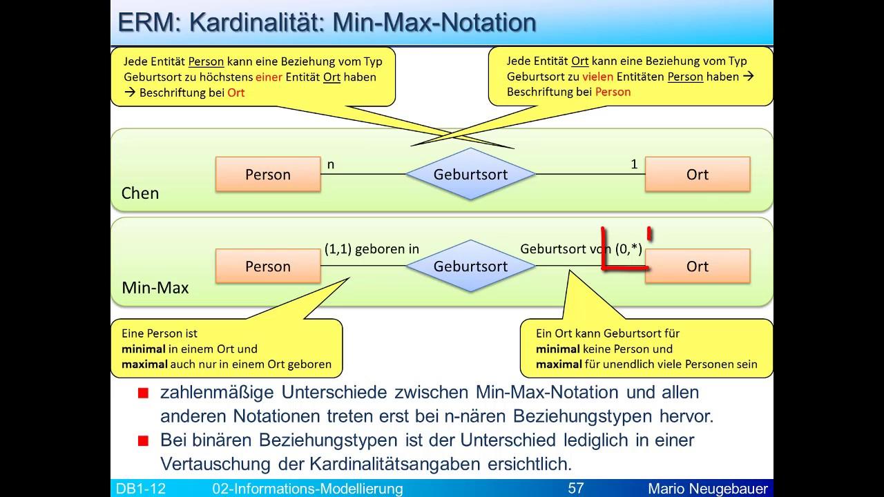 Infomod: Kardinalitäten Mit Min-Max-Notation with Er Diagramm M Zu N