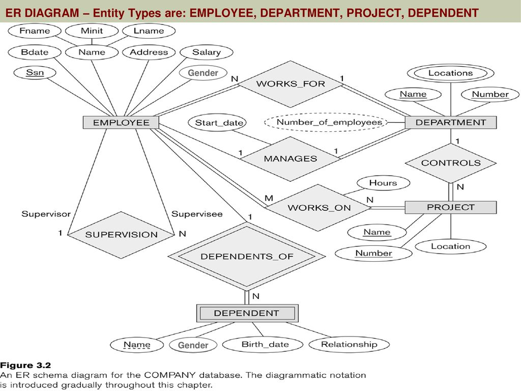 Initial Design Of Entity Types: Employee, Department within Er Diagram Employee Department Project