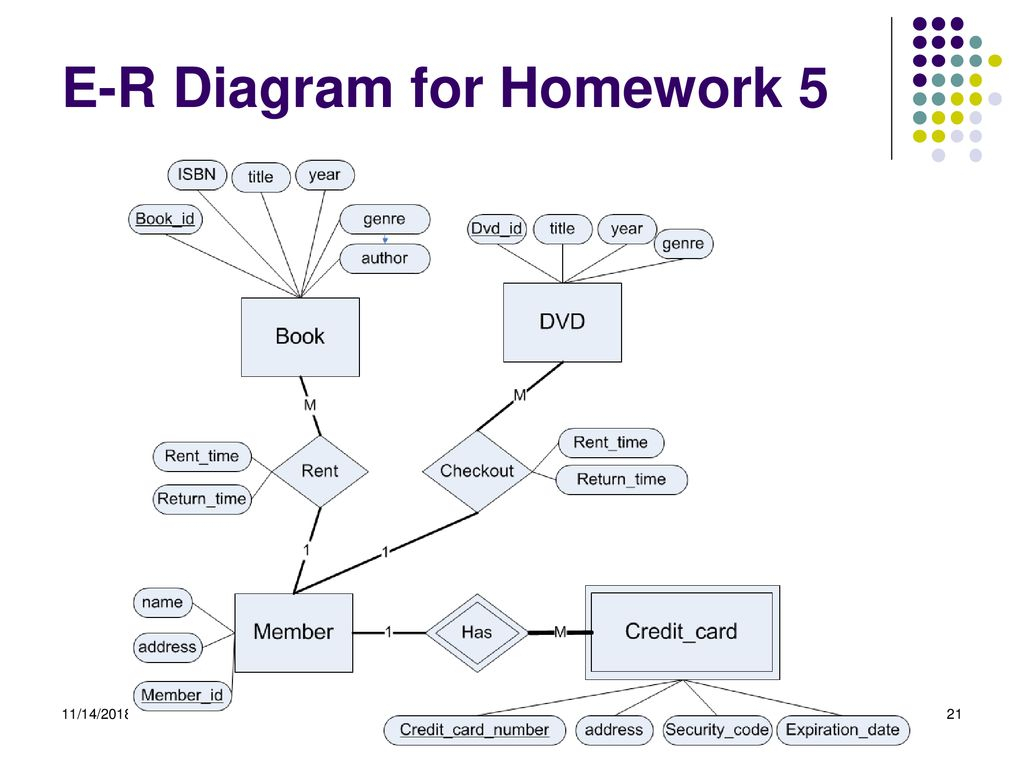 Instructor: Zhe He Department Of Computer Science - Ppt Download intended for Er Diagram Homework