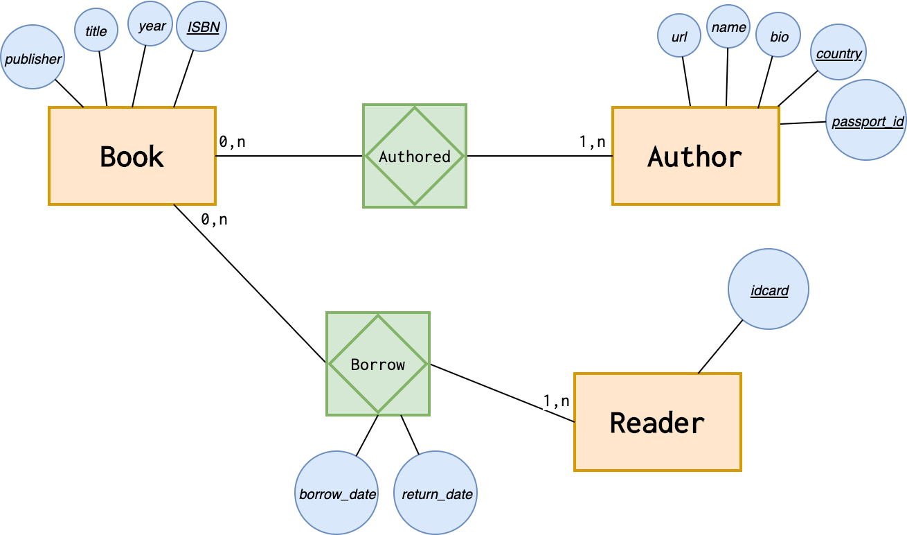 Introduction To The Er Data Model for Er Diagram Book Publisher