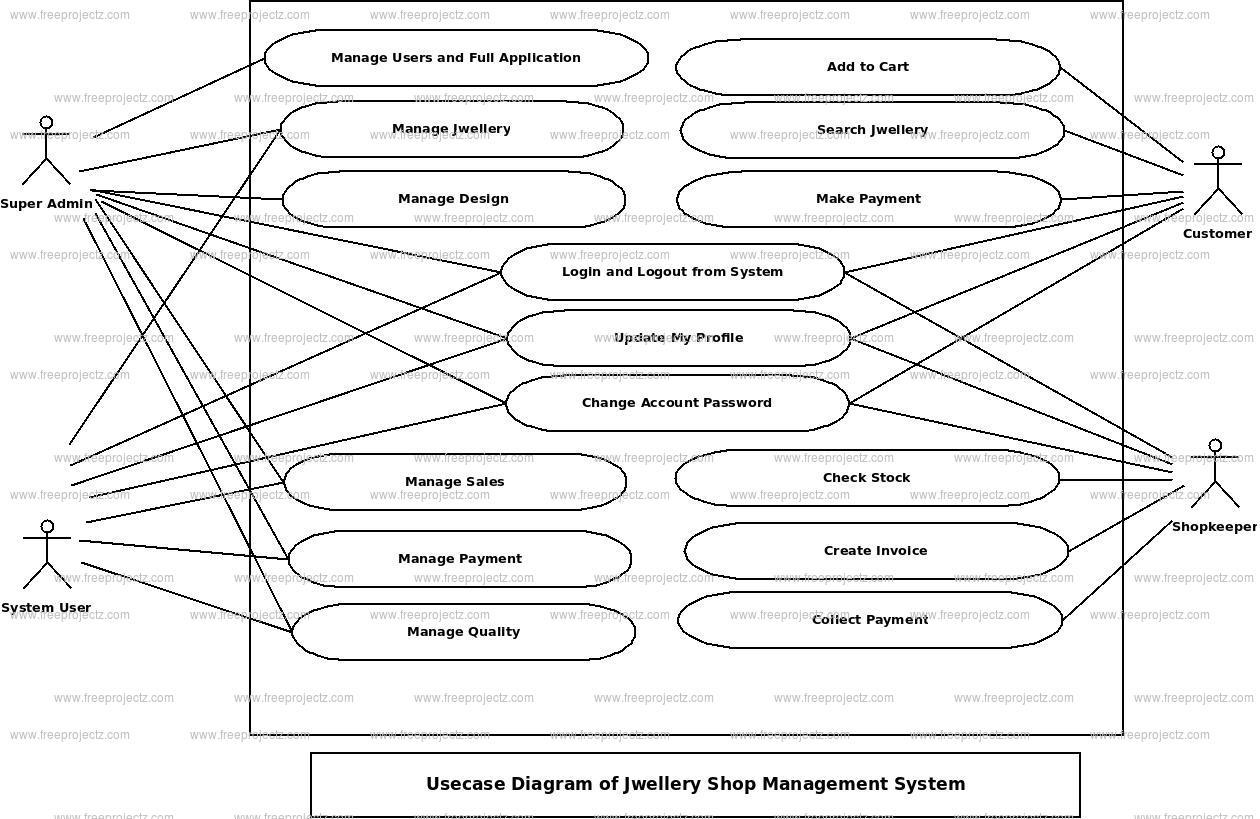 Jwellary Shop Management System Uml Diagram | Freeprojectz with Er Diagram Jewellery Management System