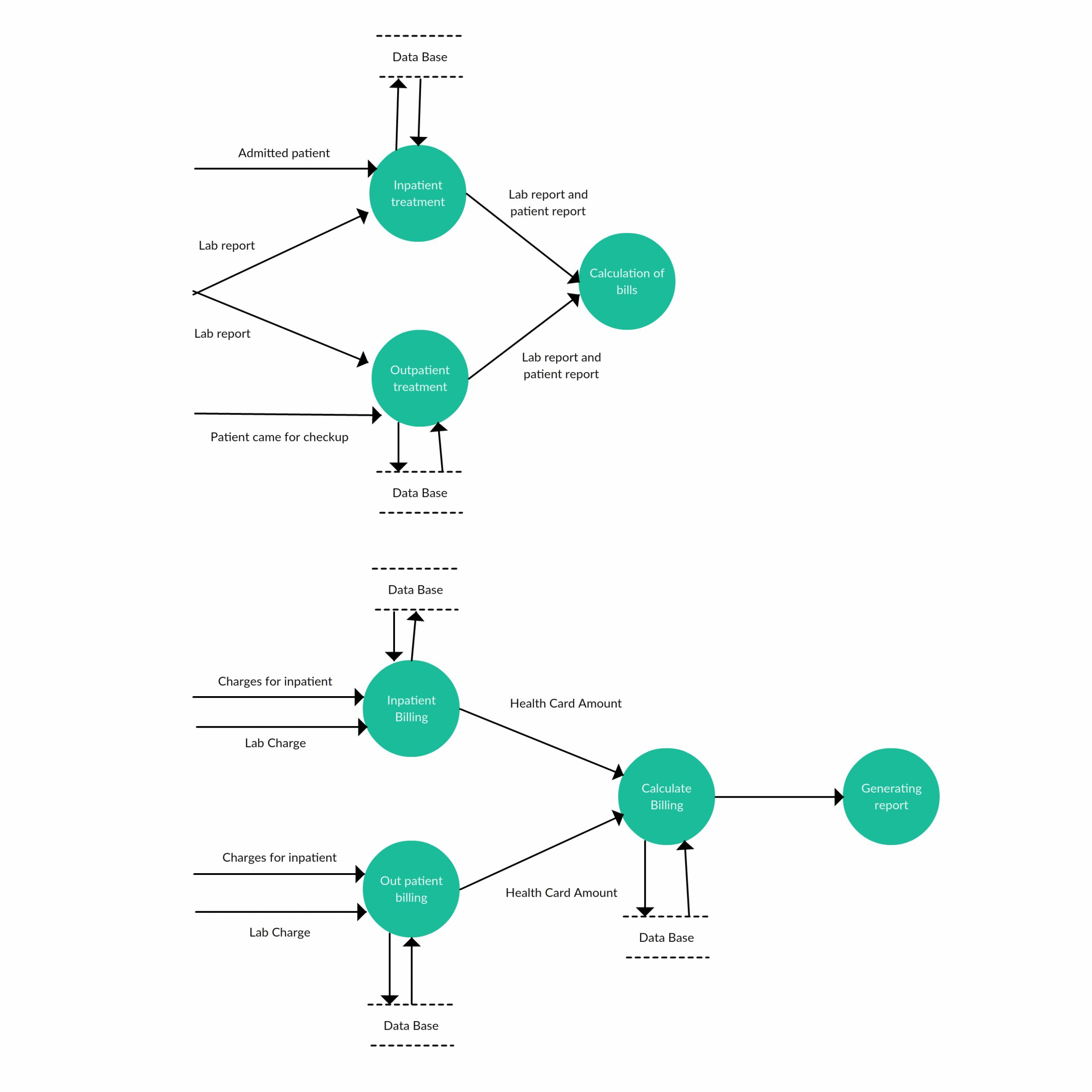 Level 2 - Data Flow Diagram Template For Hospital Management pertaining to Er Diagram Calculator
