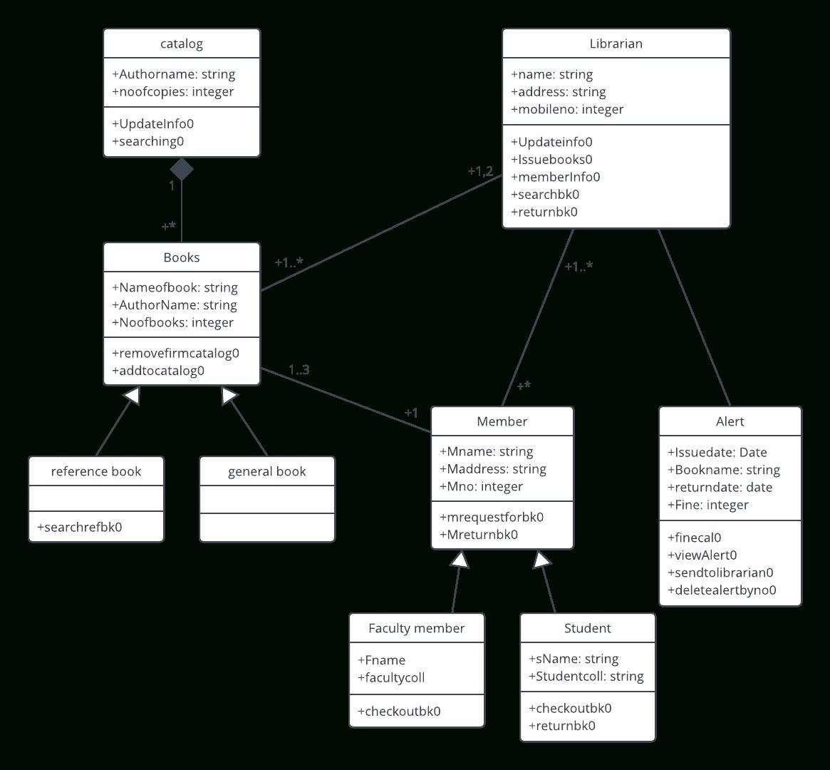 Library Management System Uml Class Diagram Template | Class pertaining to Er Diagram Uml Notation