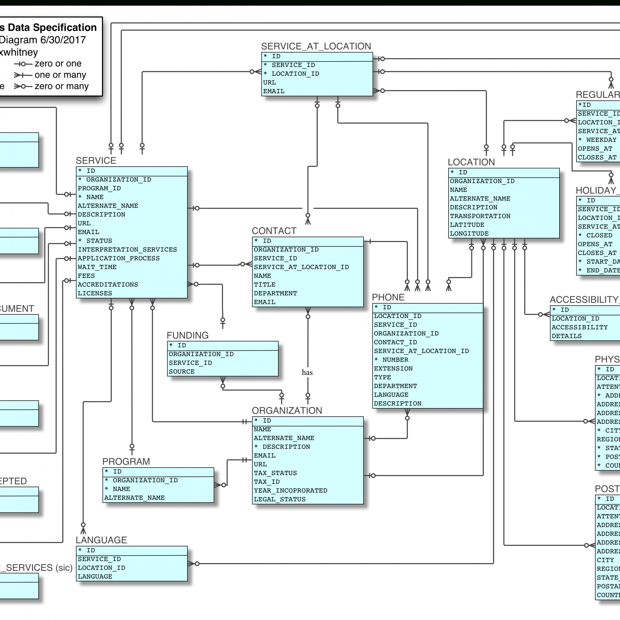 Logical Model — Open Referral Data Specifications 1.1 throughout Er Diagram Logical Model