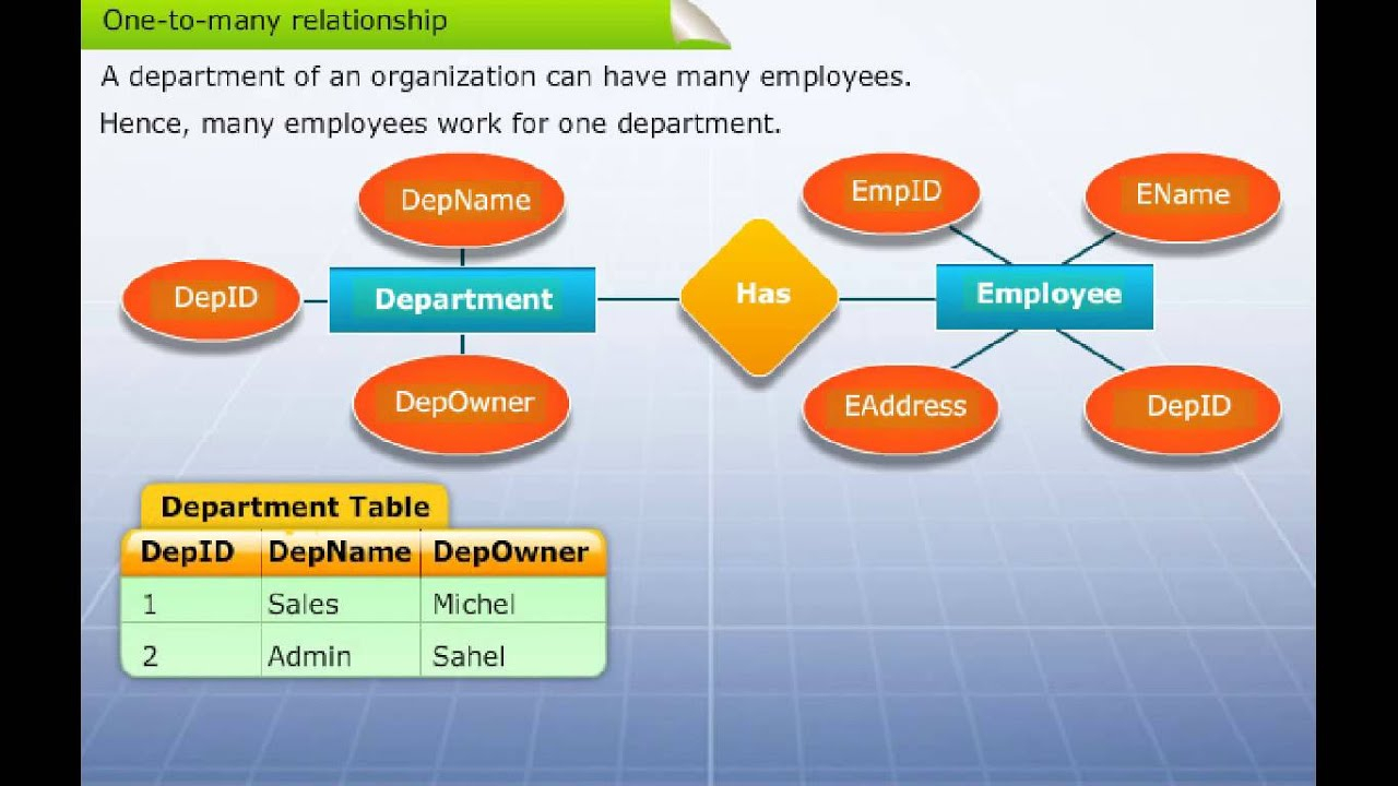 Mapping Er Diagram To Table for Er Diagram Youtube