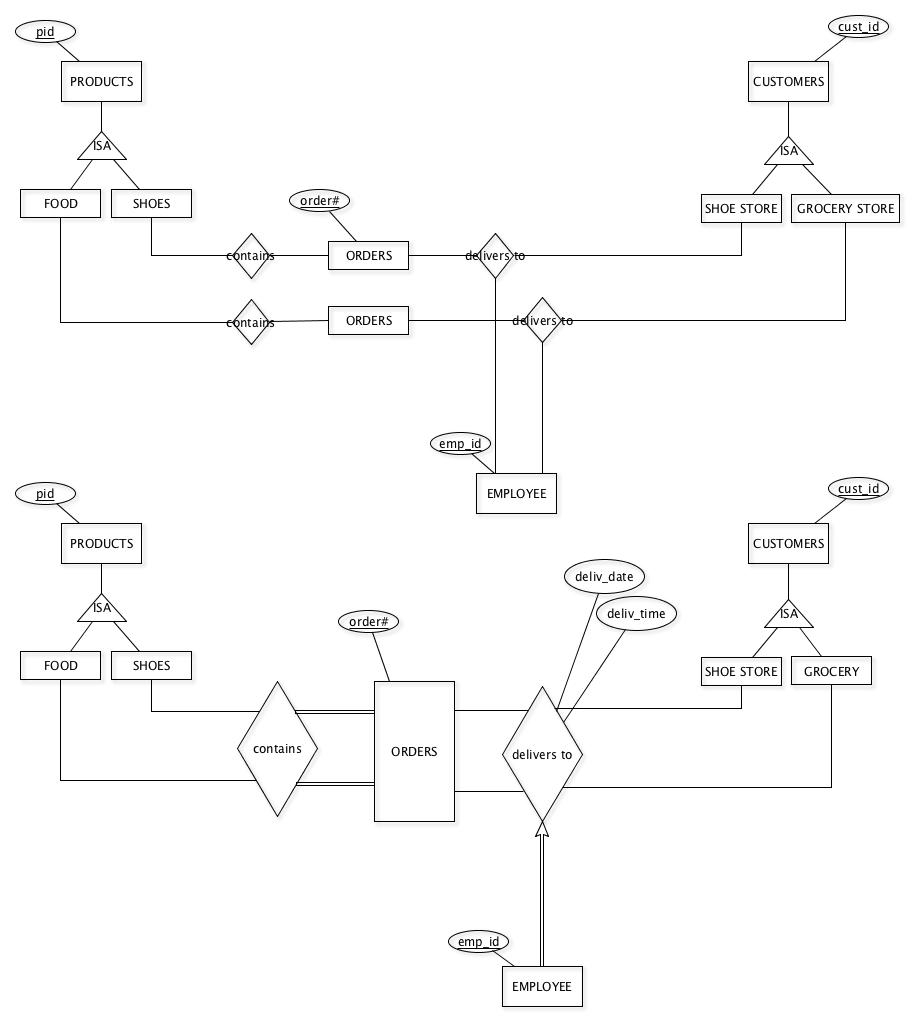 Modeling Subclass (Or Subtype) Constraints In An Entity pertaining to Er Diagram Isa