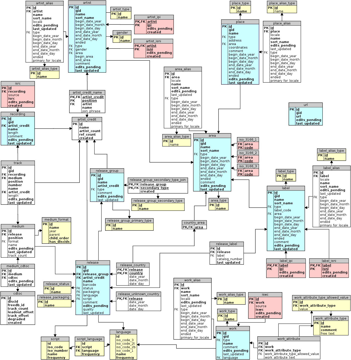 Musicbrainz Database/schema - Musicbrainz Wiki for Erd Wiki