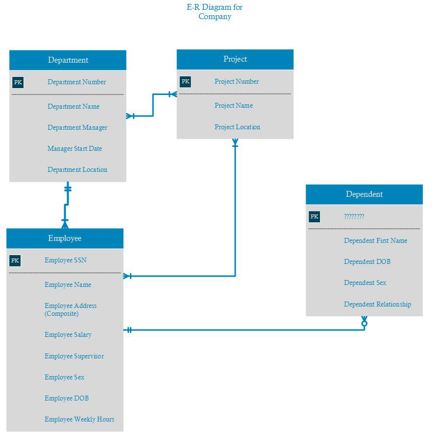 Need Help On My First Er Diagram - Database Administrators with Er Diagram Employee Department Project