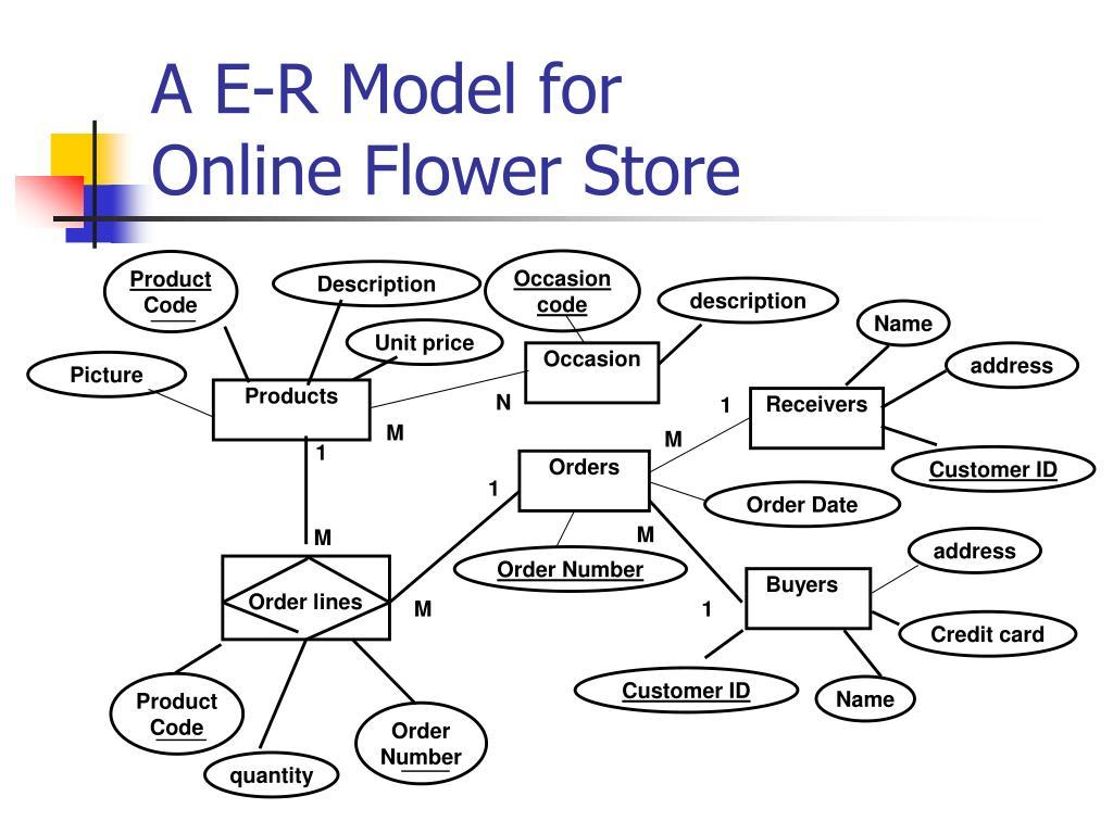 Ppt - A E-R Model For Online Flower Store Powerpoint regarding Er Diagram Jewellery Management System