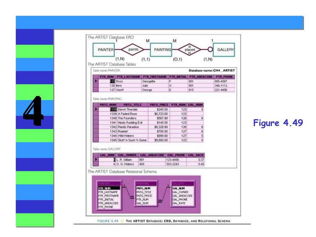Ppt - Chapter 4 Entity Relationship (E-R) Modeling throughout Er Diagramm 1 N M