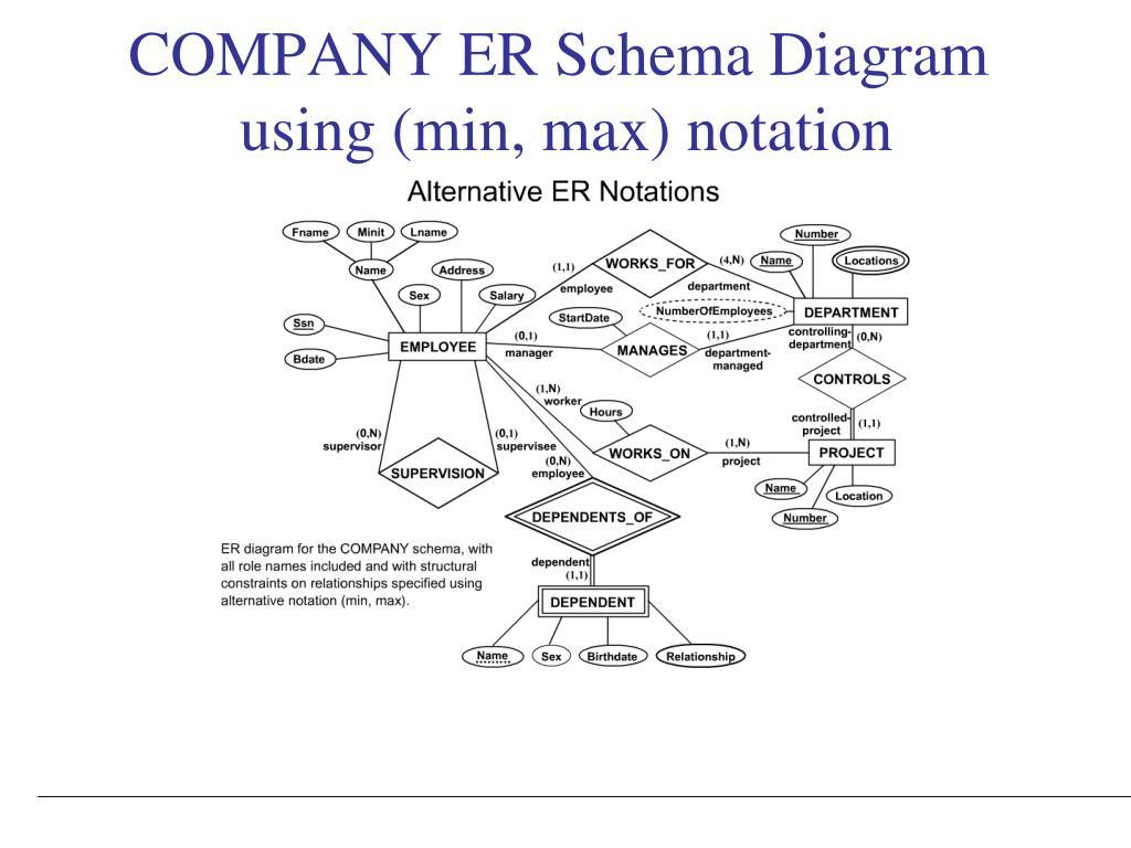 Ppt - Data Modeling Using The Entity-Relationship (Er) Model regarding Er Diagram Employee Department Project