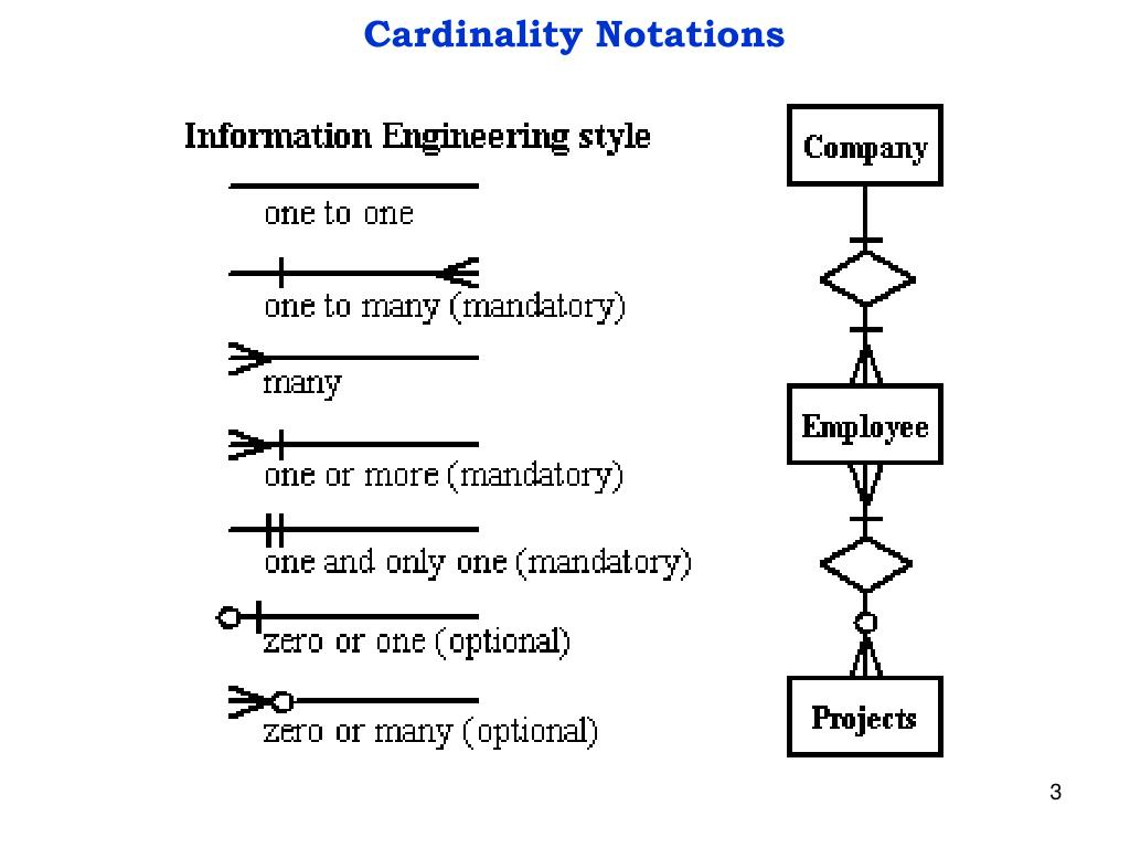 Ppt - Entity-Relationship Diagram Powerpoint Presentation inside Cardinality Of A Relationship In An Er Model