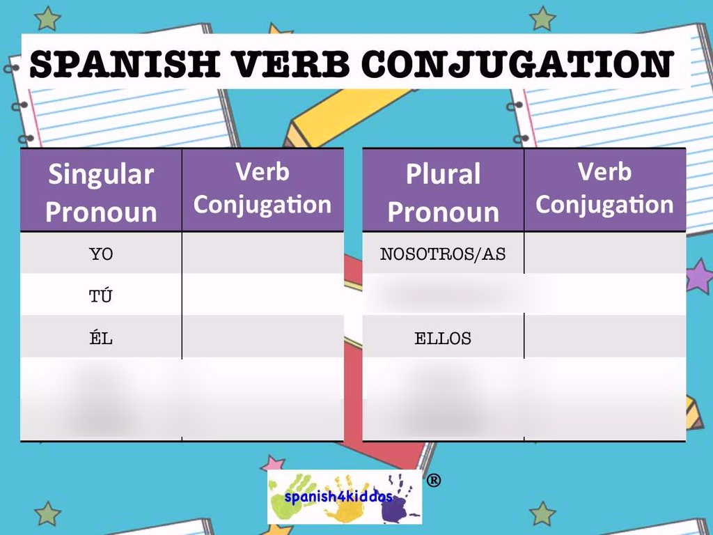 Preterite Tense Er/ir Verbs Diagram   Quizlet for Er Diagram Quizlet