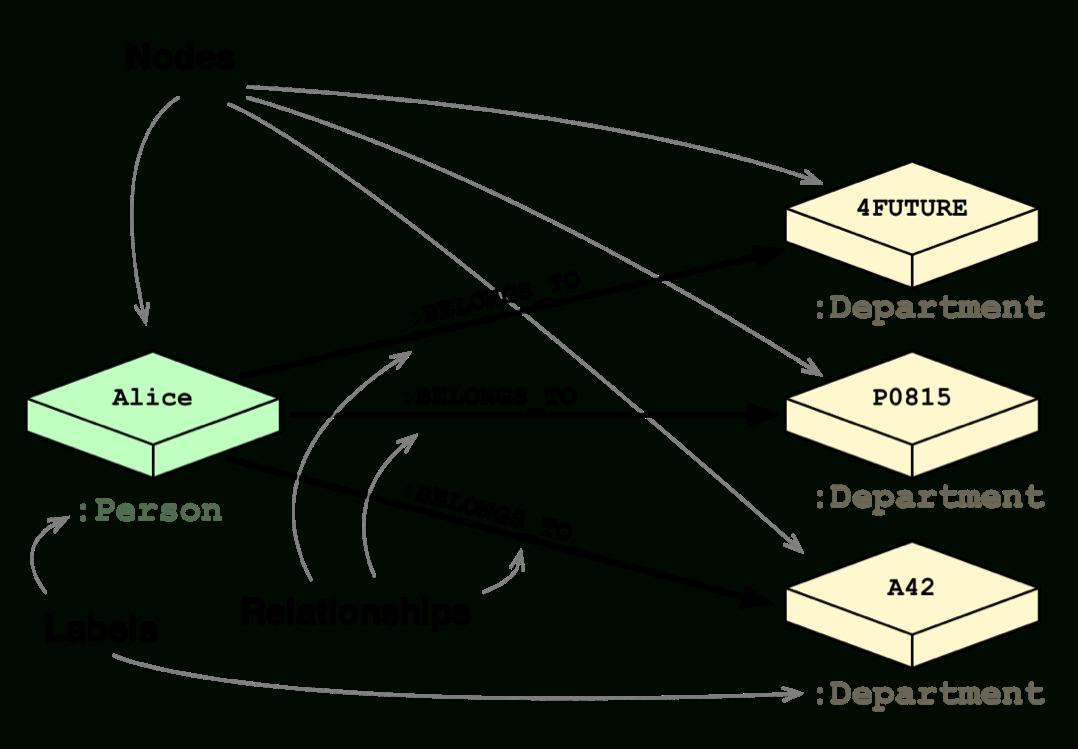 Relational Database Vs Graph Database Model | Neo4J throughout Er Diagram Vs Relational Schema