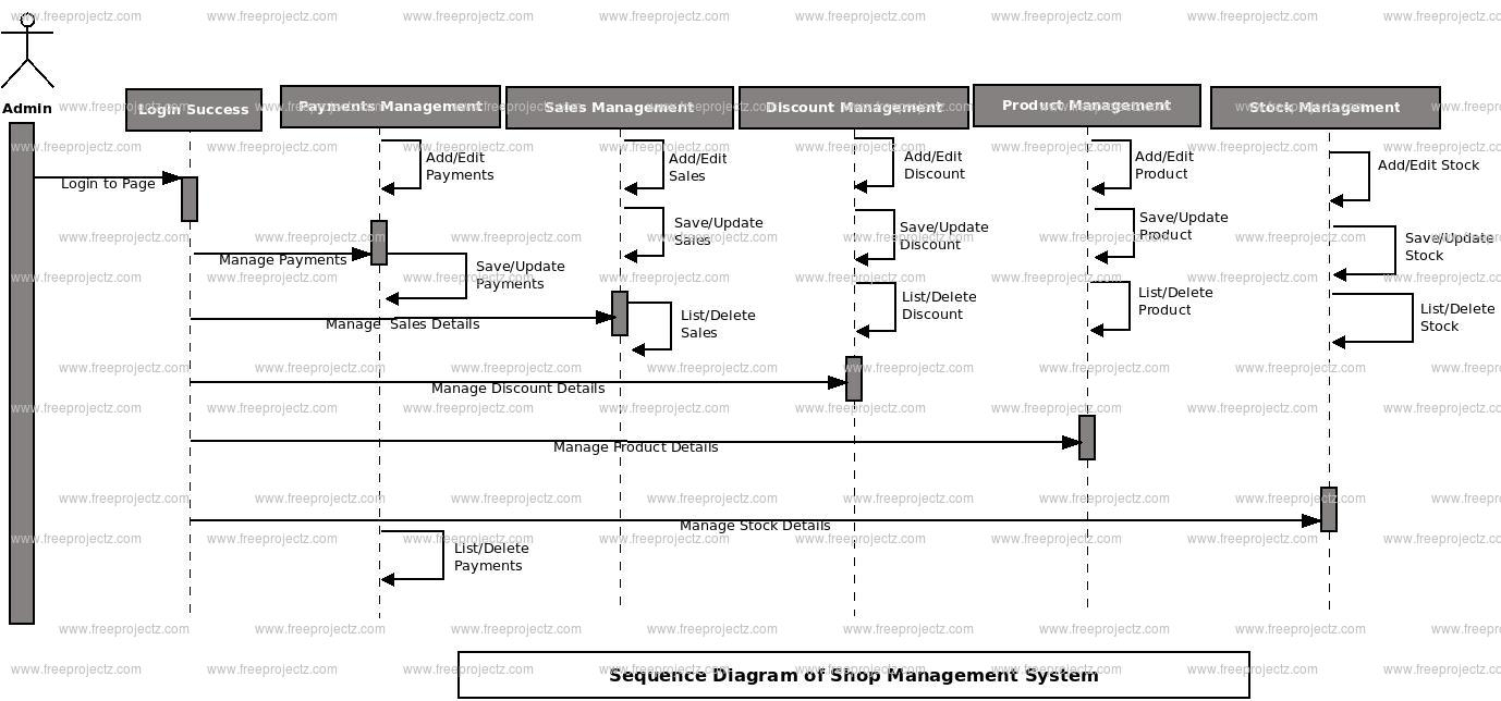 Shop Management System Sequence Uml Diagram | Freeprojectz with regard to Er Diagram Jewellery Management System