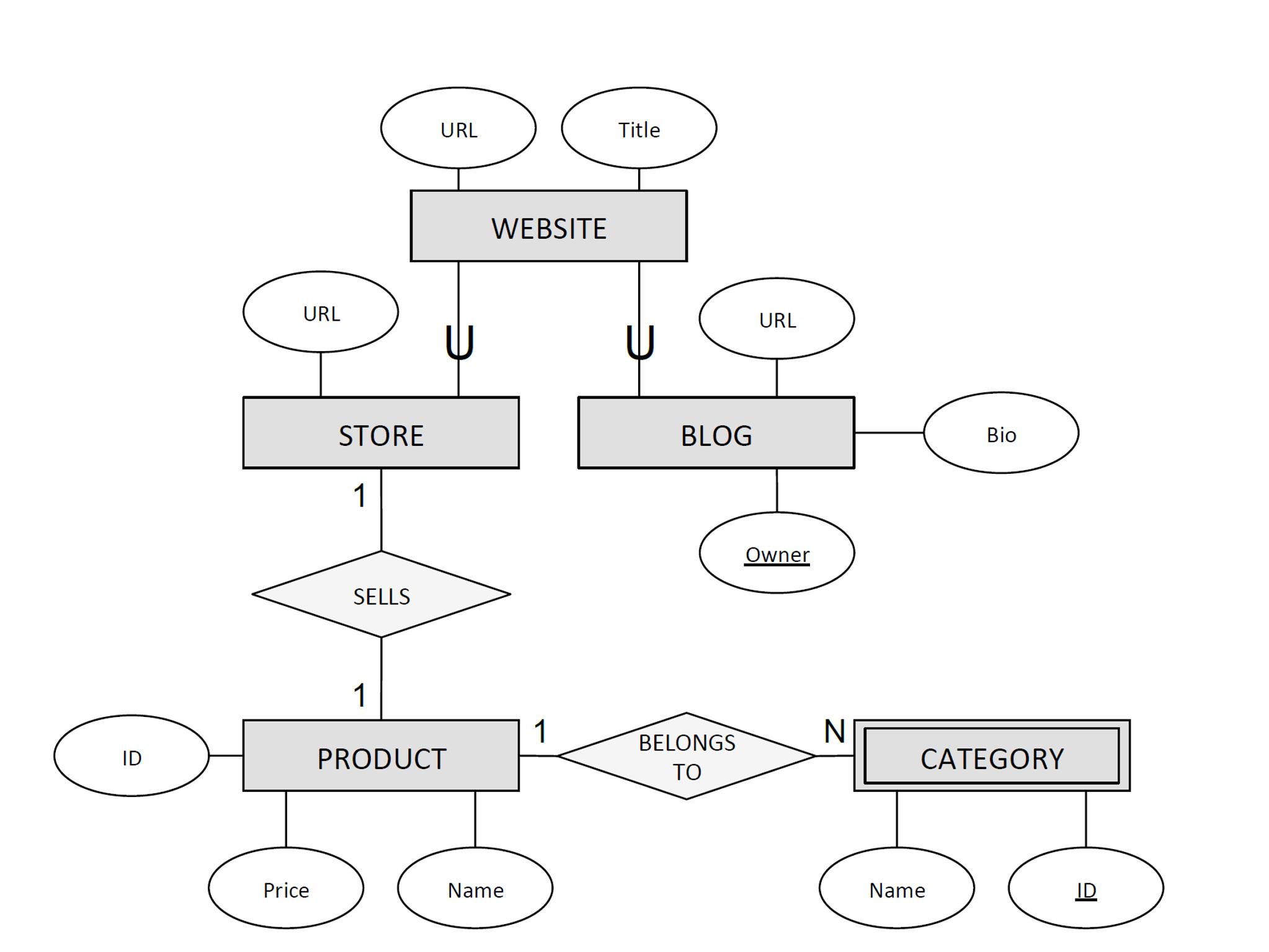 Solved: Er Diagrams (Database Management Systems) Problem pertaining to Er Diagram Website