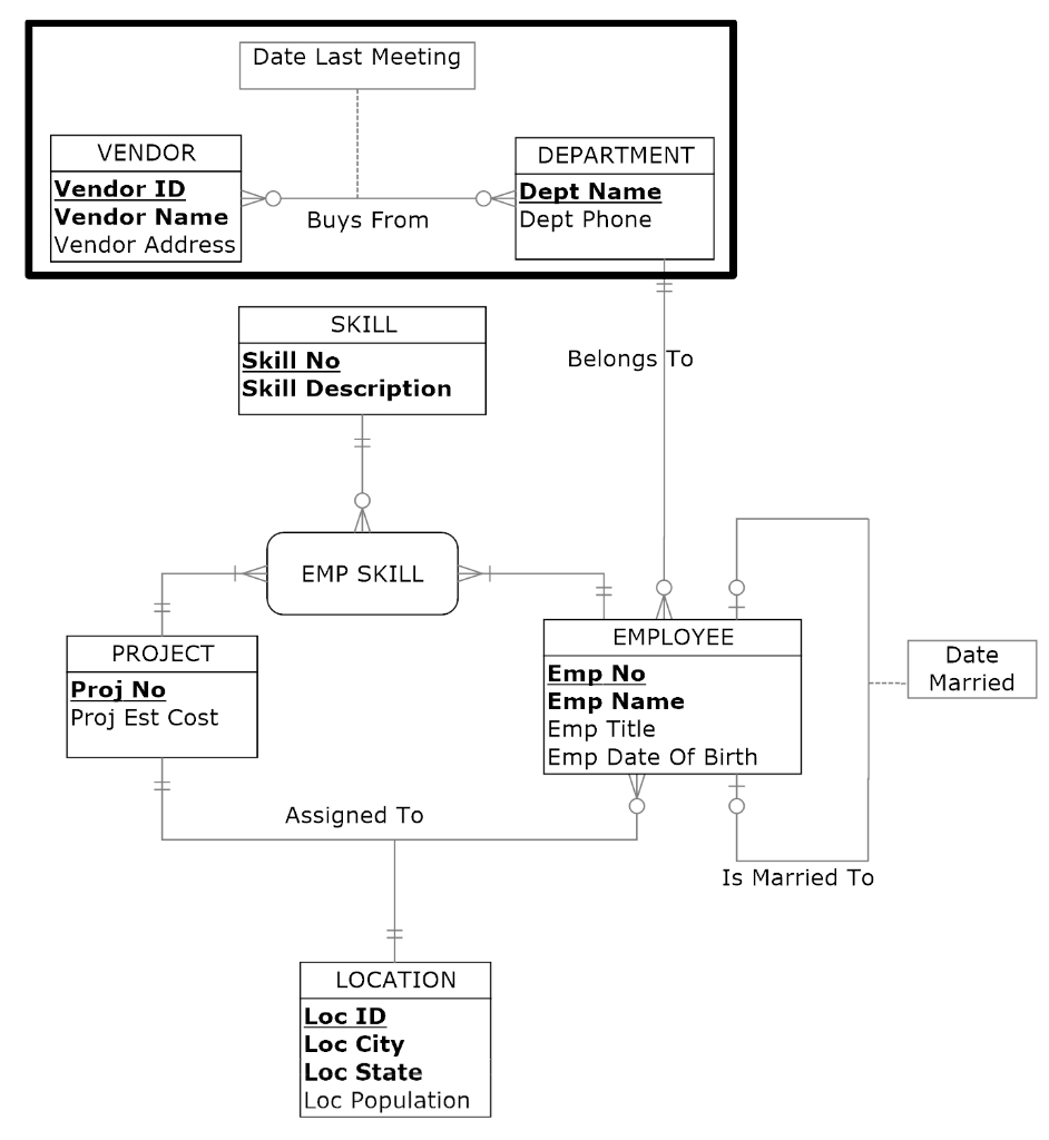 Solved: Use Only The Er Diagram To Answer The Next 2 Quest pertaining to Er Diagram Employee Department Project