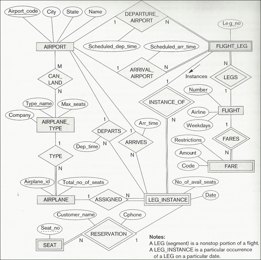 Solved: Write Out A Complete Description Of The E-R Diagra with Er Diagram Description