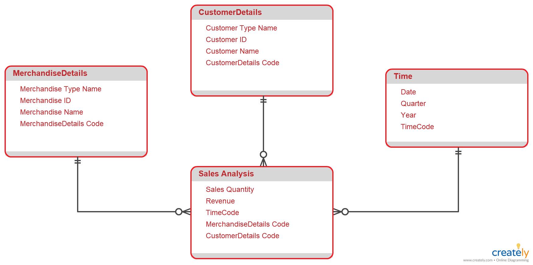 Star Schema Diagram. Star Schema Diagram To Organize Data throughout Er Diagram To Star Schema