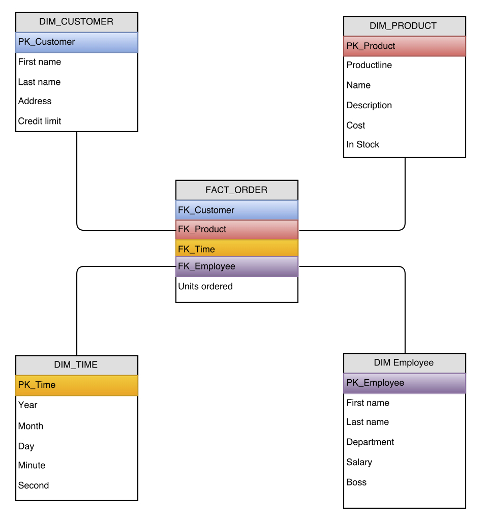 Stars, Spreadsheets And The Dynamic List | for Er Diagram To Star Schema