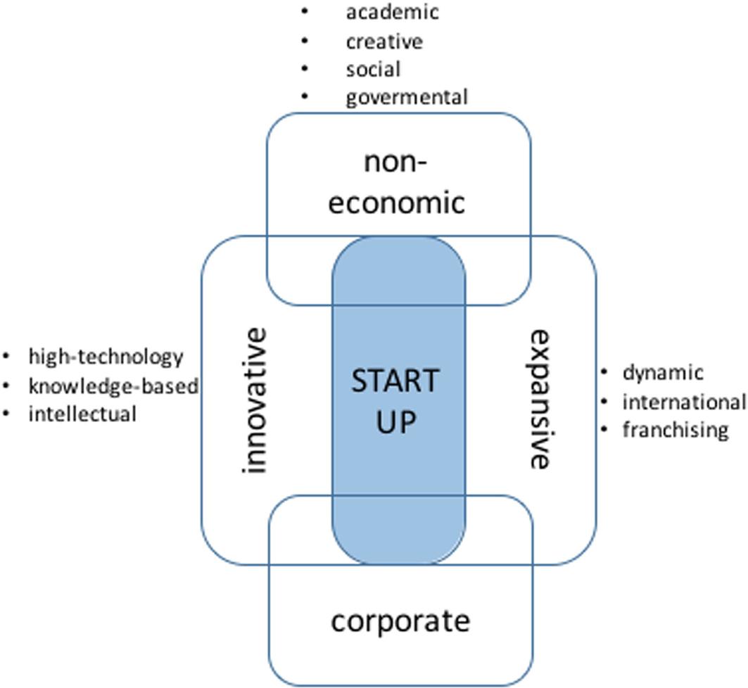 The Startup As A Result Of Innovative Entrepreneurship throughout Er Diagram For Zomato
