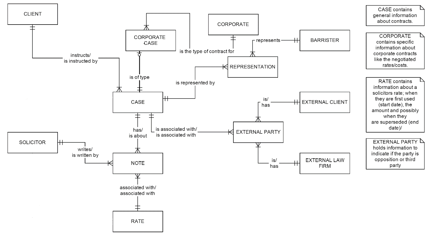 Trying To Understand Cardinality In An Entity Relationship with Entity Relationship Diagram Notation