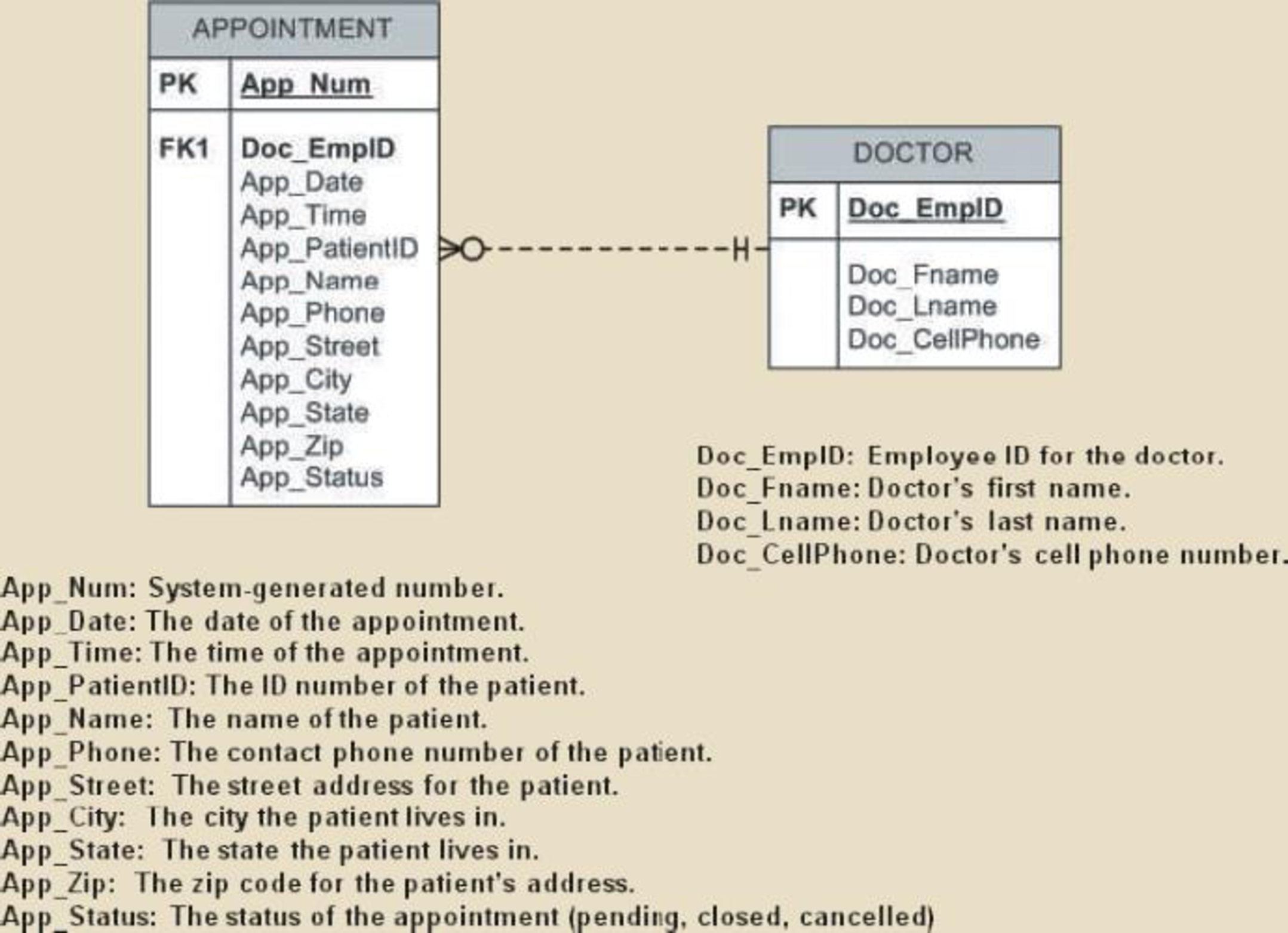 Using The Descriptions Of The Attributes Given In The Figure in Convert Er Diagram To 3Nf