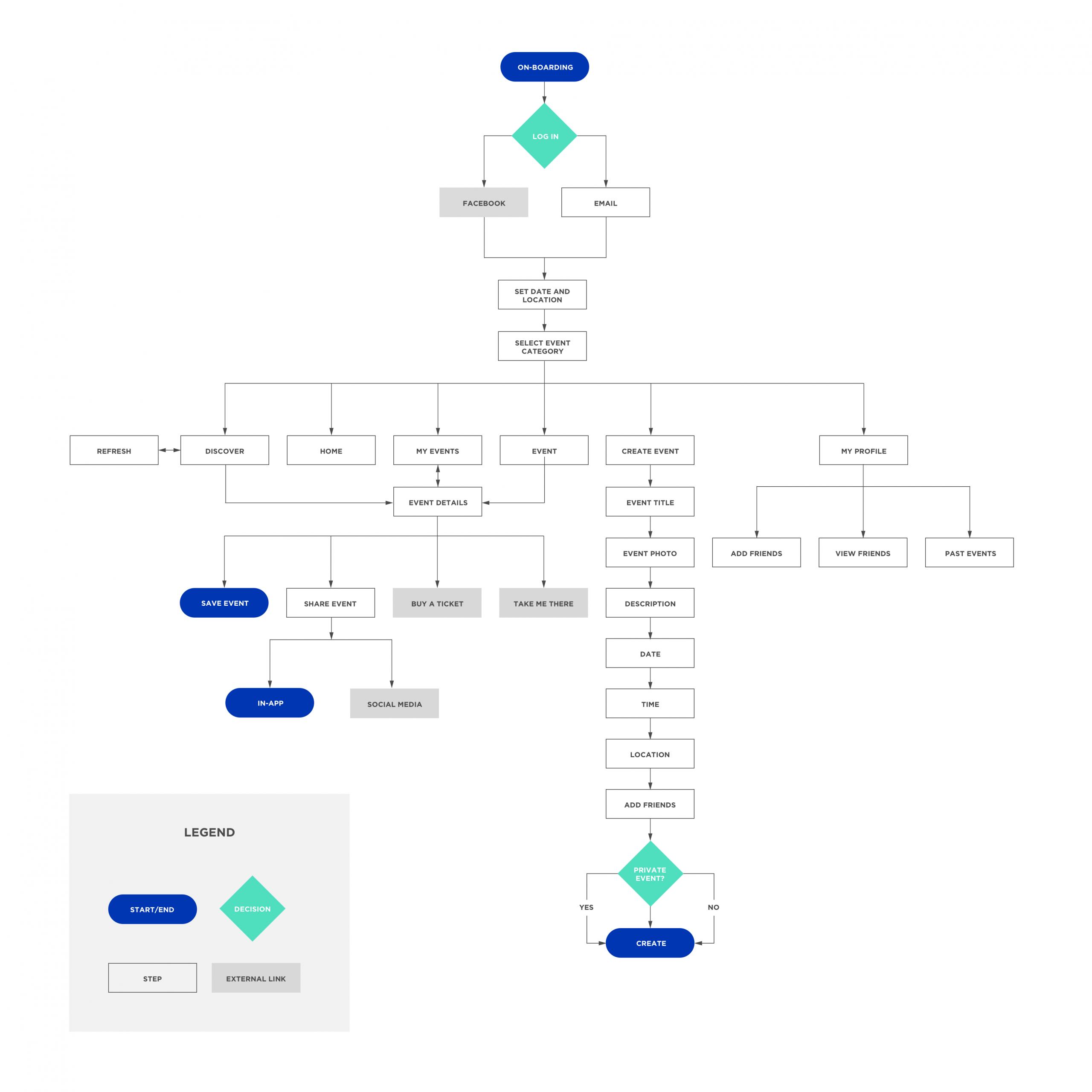 Uxd App/website Case Study: What's Good In Your Hood? for Er Diagram For Zomato