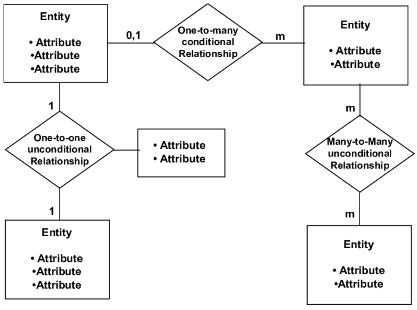 What Is An Entity Diagram (Erd)? - Sonia Dumitru - Medium inside Types Of Er Diagram