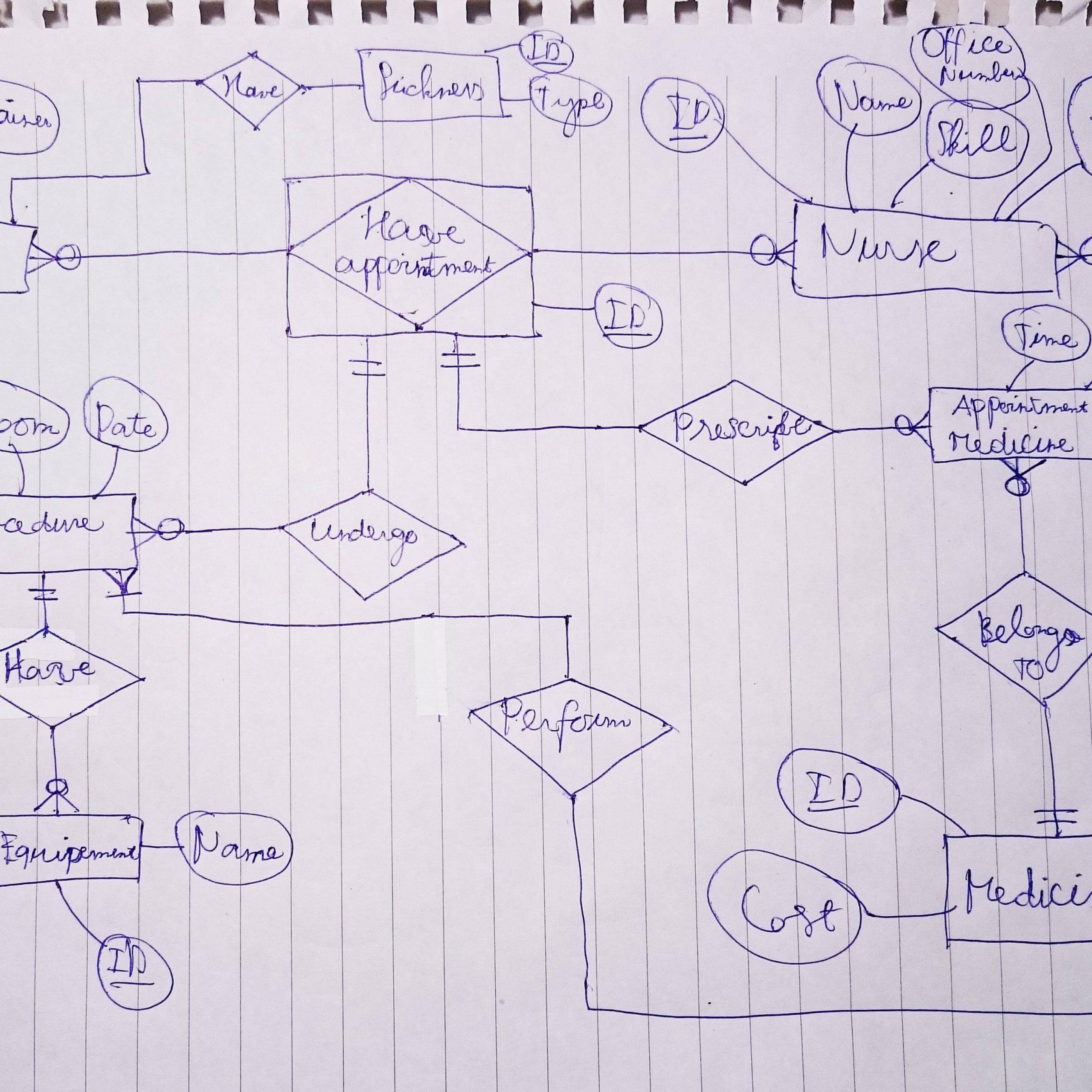 What Is The Right Way To Use Associative Entity? - Stack with Er Diagram Links